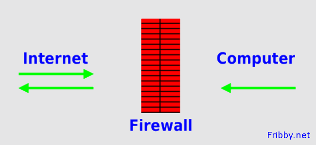 cosa-e-ed-a-cosa-serve-il-firewall